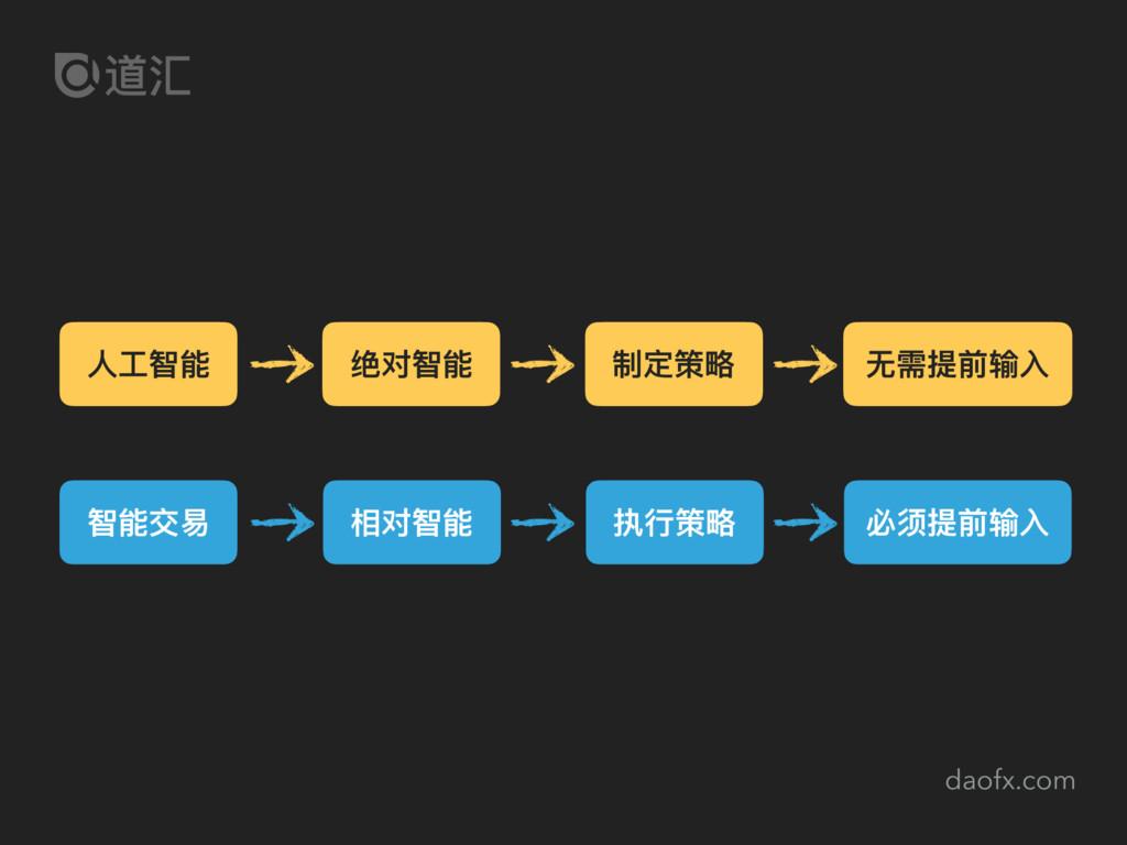 daofx.com ⼈人⼯工智能 绝对智能 制定策略略 ⽆无需提前输⼊入 智能交易易 相对智能...