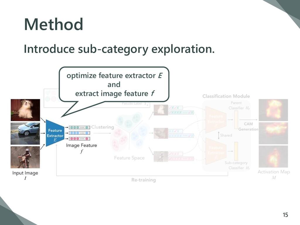 Method Introduce sub-category exploration. 15 o...