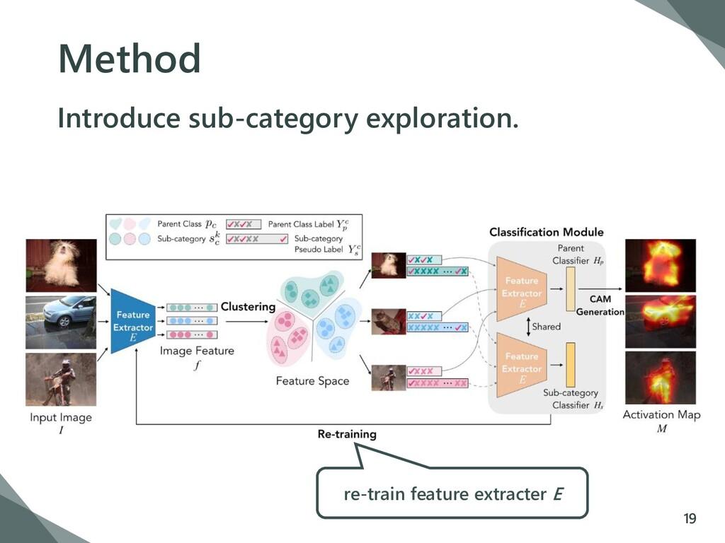 Method Introduce sub-category exploration. 19 r...