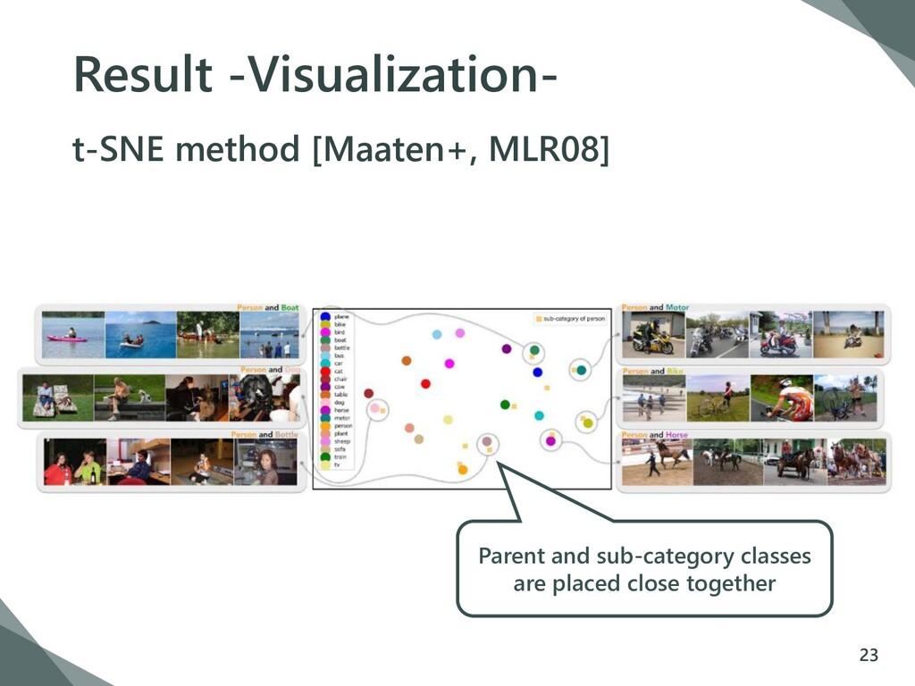 Result -Visualization- 23 t-SNE method [Maaten+...