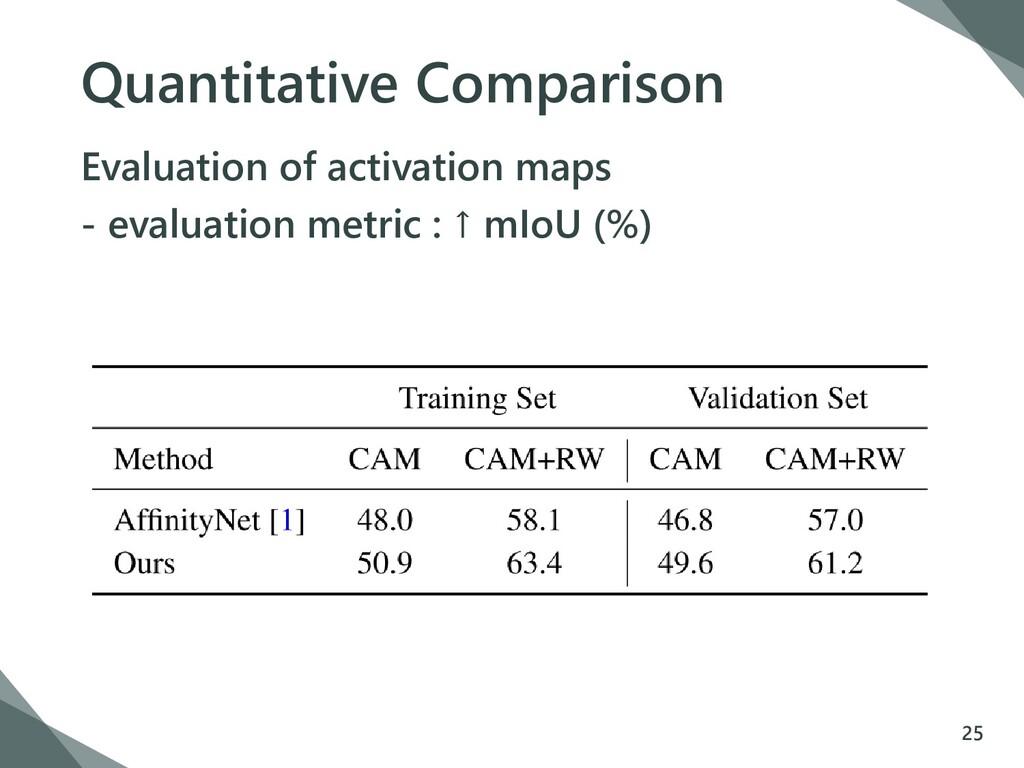 Quantitative Comparison Evaluation of activatio...