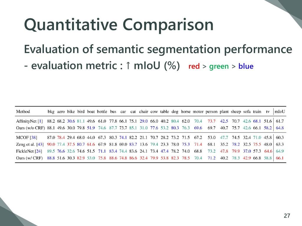Quantitative Comparison Evaluation of semantic ...