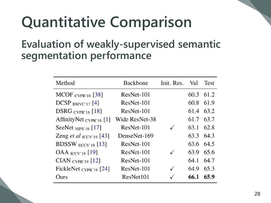 Quantitative Comparison Evaluation of weakly-su...