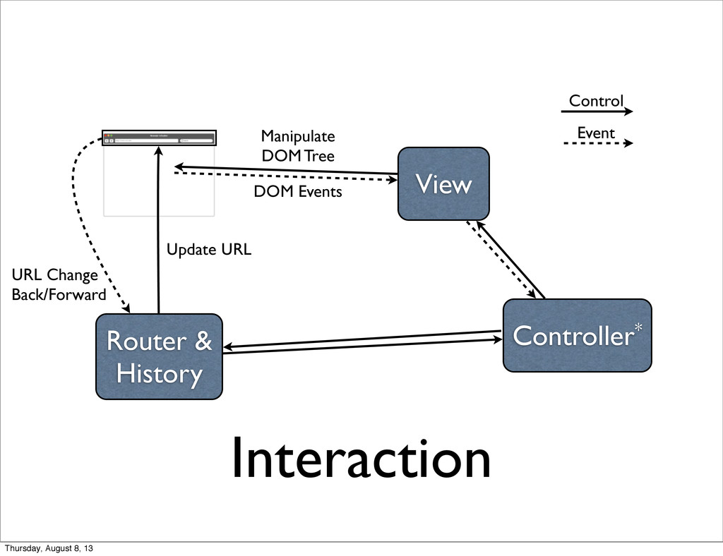 Interaction View Controller* Router & History M...
