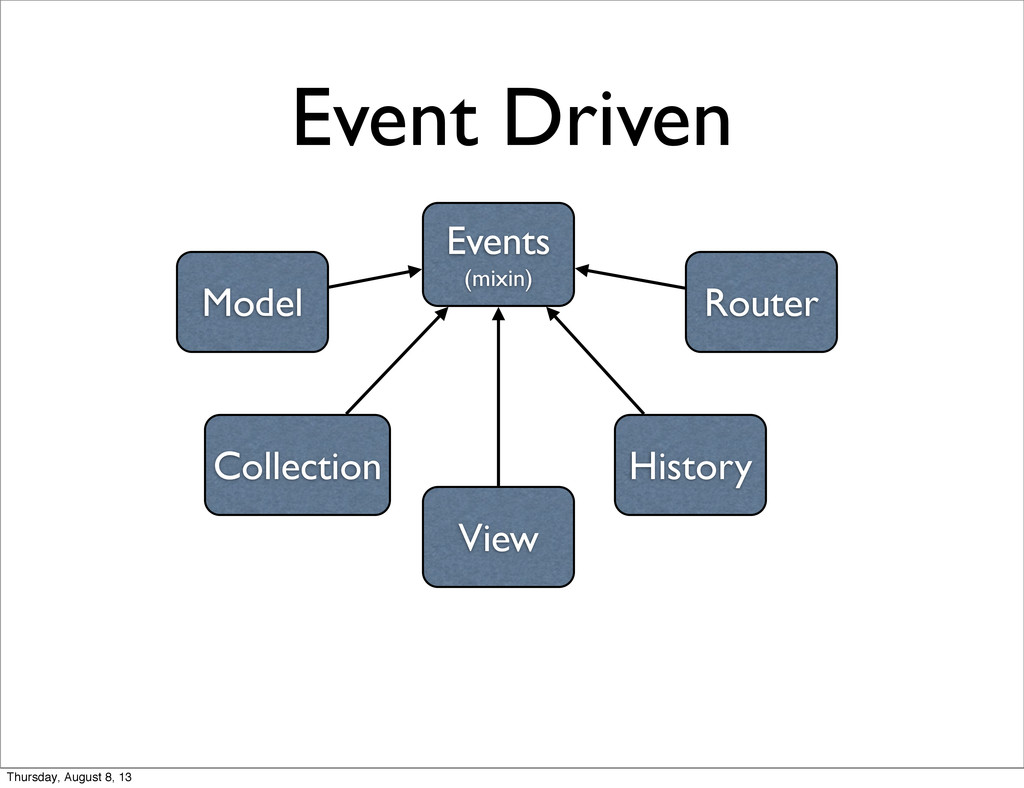 Event Driven Events (mixin) Router History View...