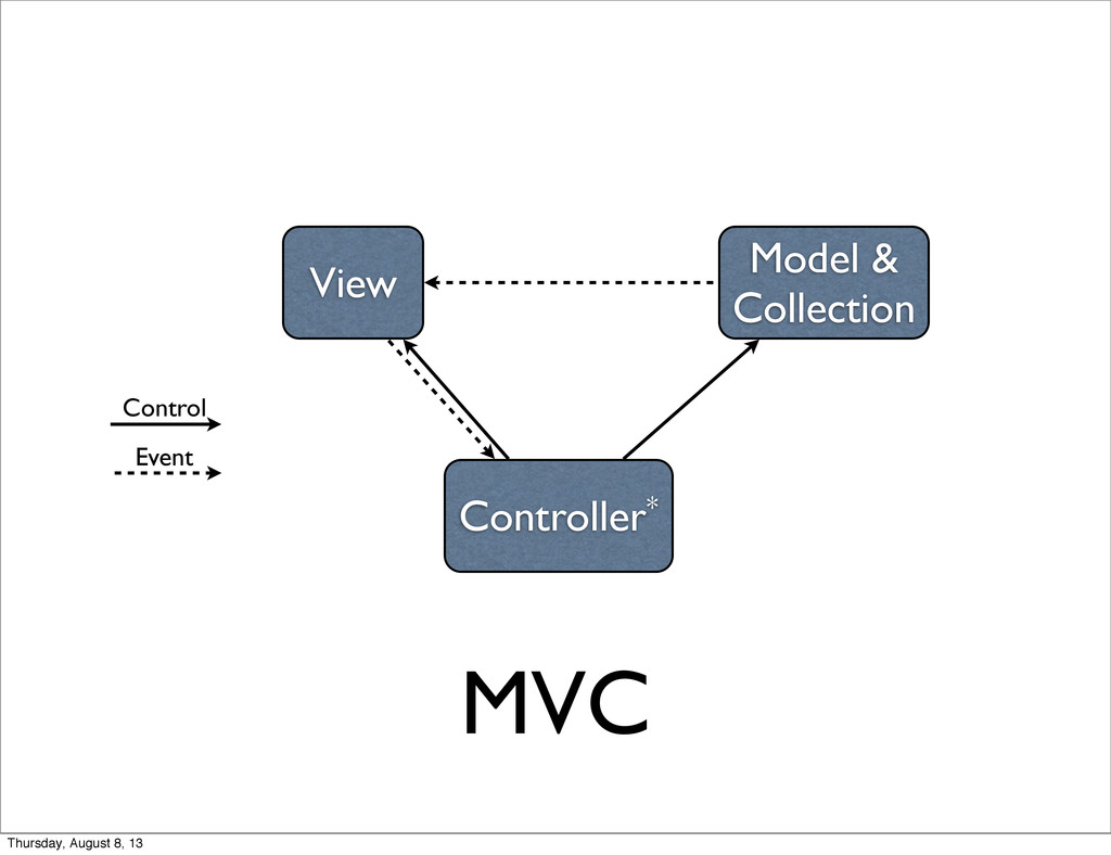 MVC View Controller* Model & Collection Control...