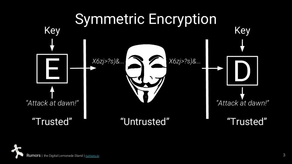 Symmetric Encryption 3 Rumors | the Digital Lem...