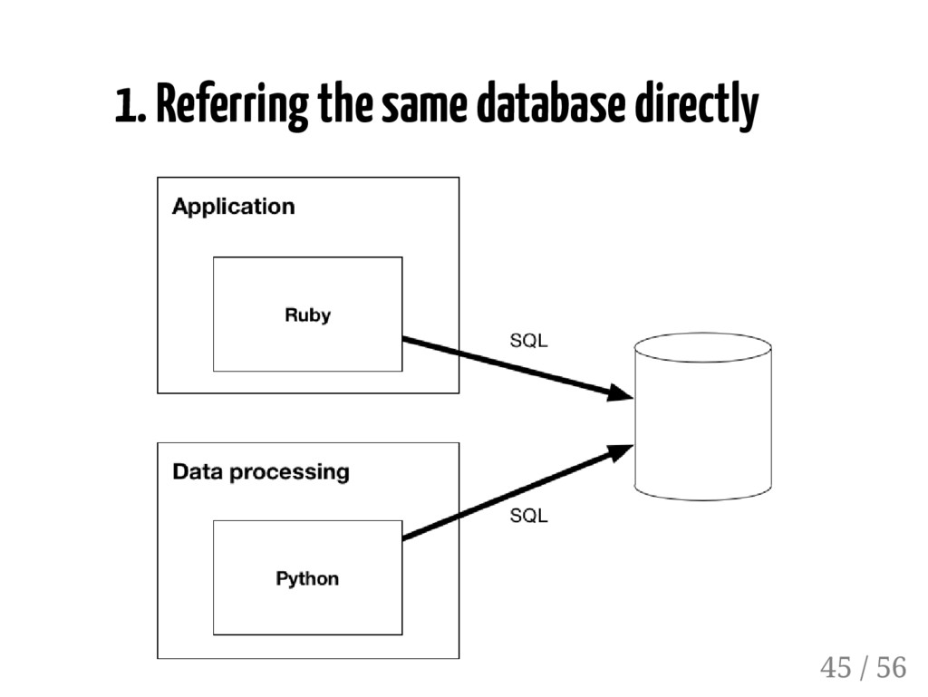 1. Referring the same database directly 45 / 56