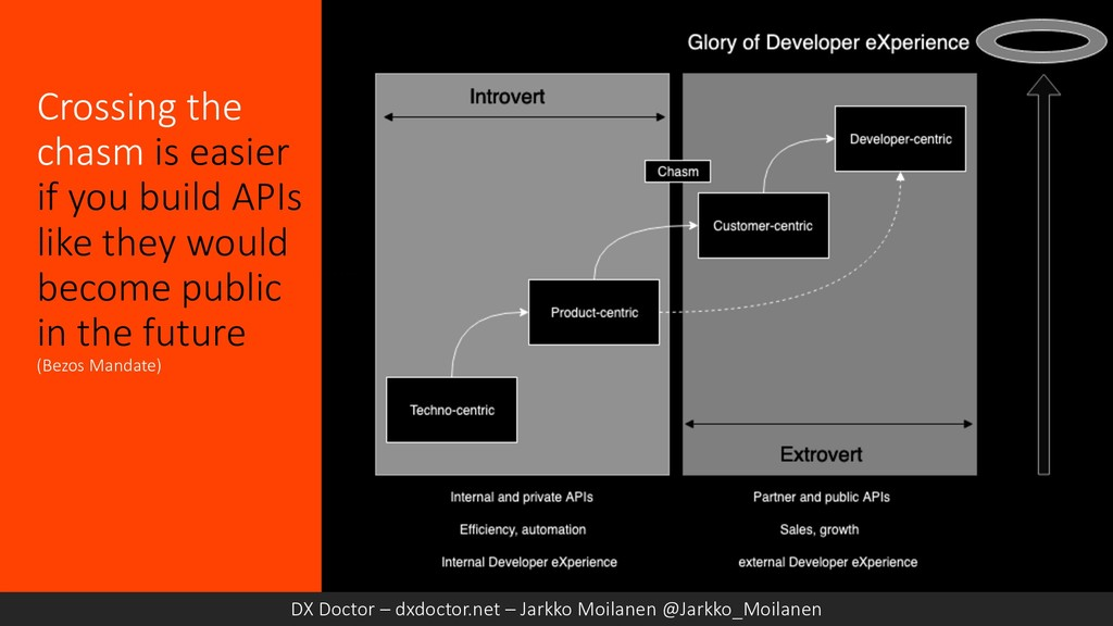 Crossing the chasm is easier if you build APIs ...