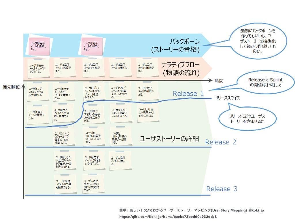 ؆୯ʂָ͍͠ʂ5ͰΘ͔ΔϢʔβʔετʔϦʔϚοϐϯά(User Story Mapping)...