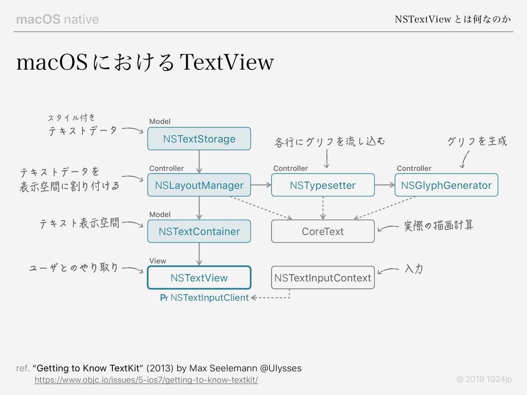 macOS native /45FYU7JFX ͱ͸Կͳͷ͔ © 2019 1024jp NB...