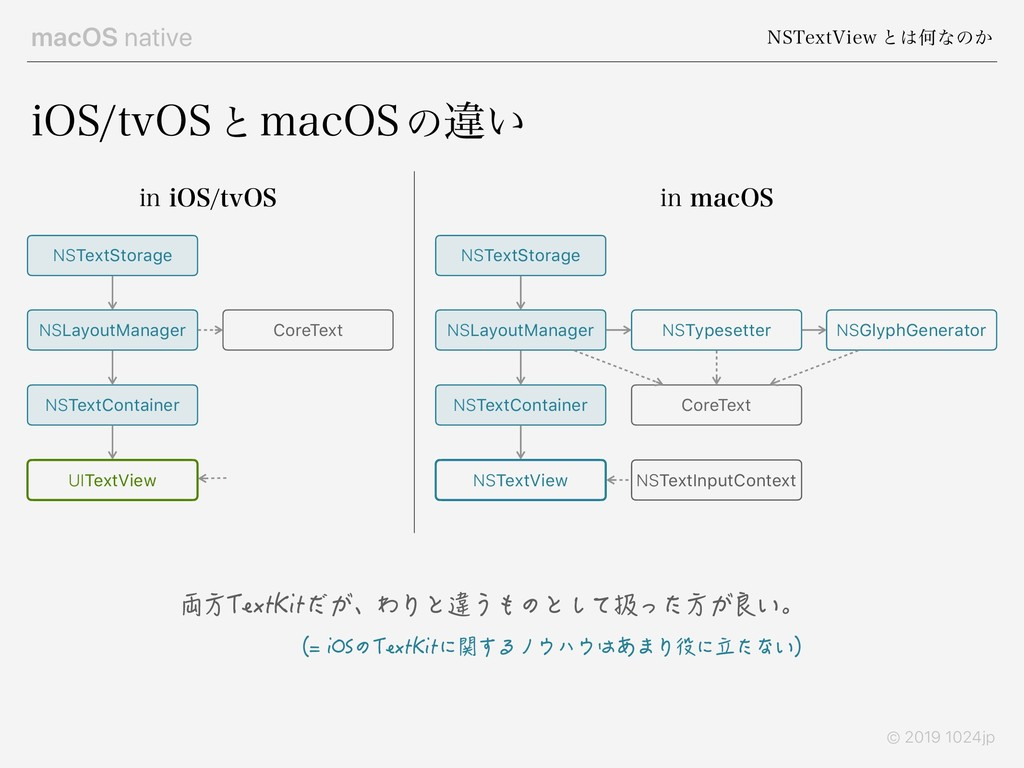 macOS native /45FYU7JFX ͱ͸Կͳͷ͔ © 2019 1024jp J0...