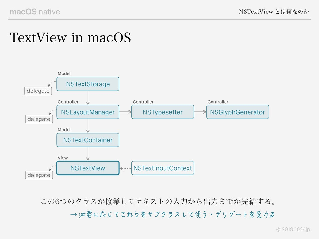 macOS native /45FYU7JFX ͱ͸Կͳͷ͔ © 2019 1024jp 5F...