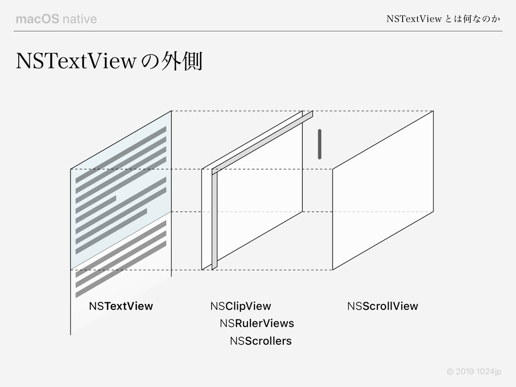 macOS native /45FYU7JFX ͱ͸Կͳͷ͔ © 2019 1024jp /4...