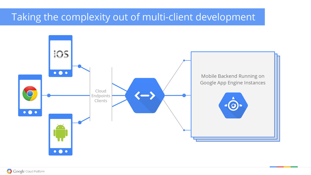 Taking the complexity out of multi-client devel...