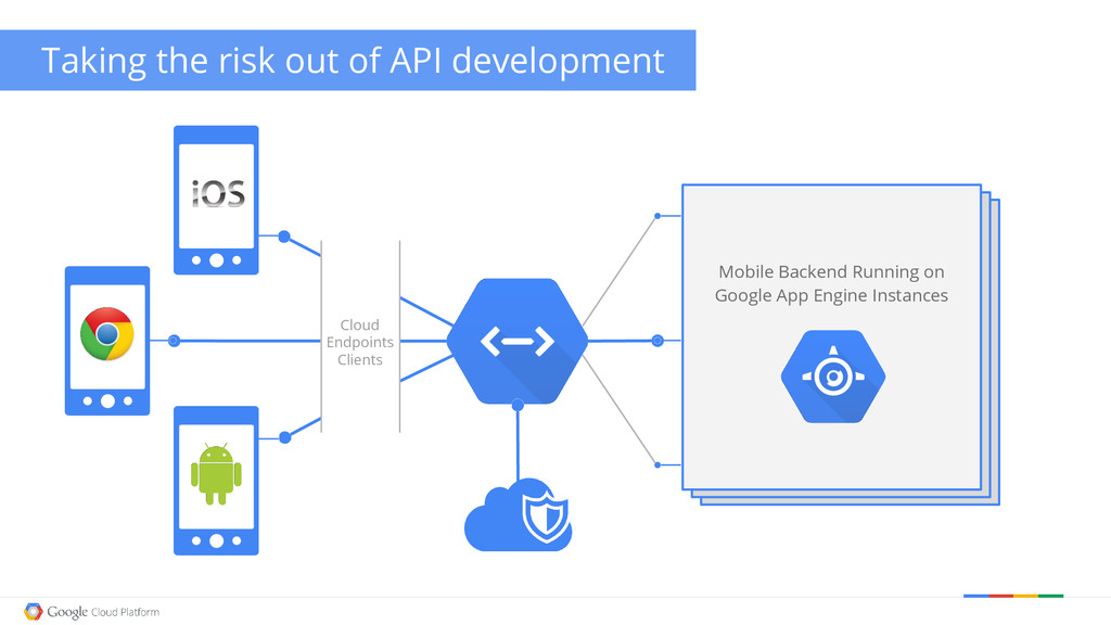 Taking the risk out of API development Mobile B...