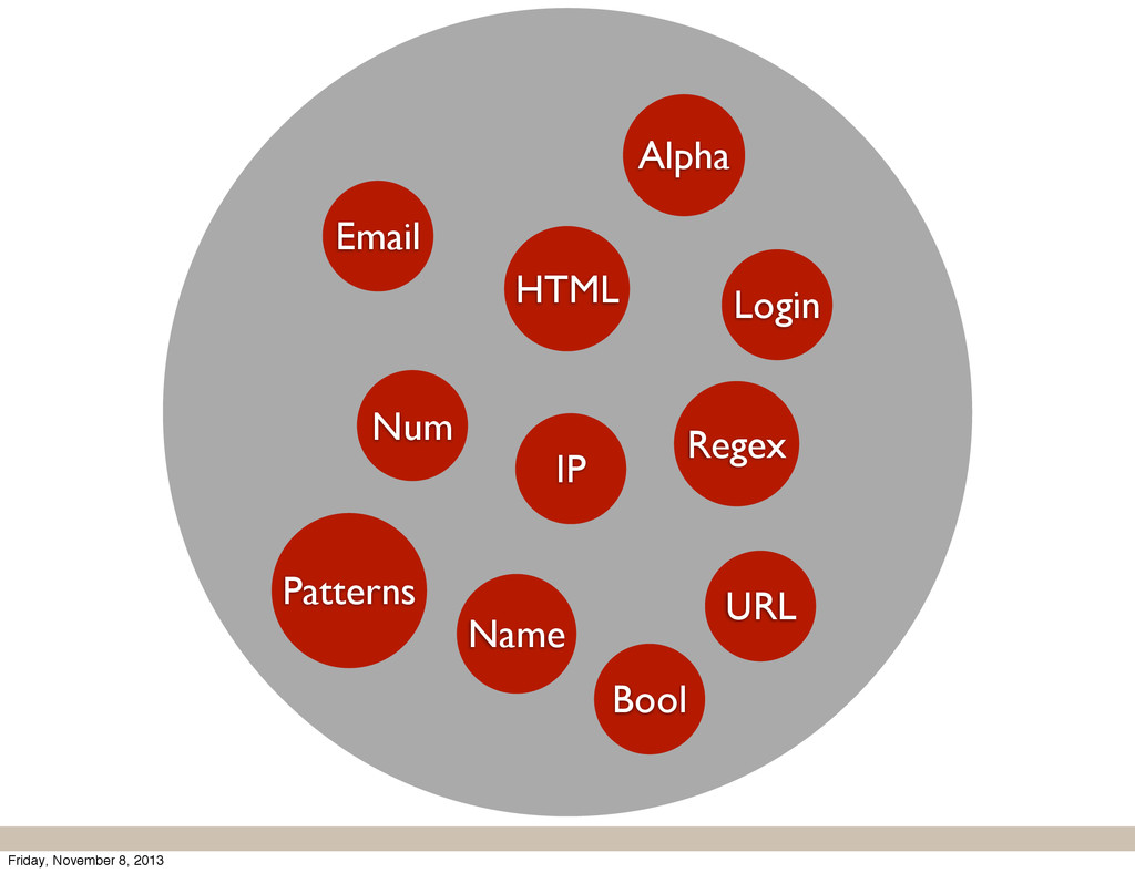 Email URL Name Login IP HTML Num Alpha Bool Reg...