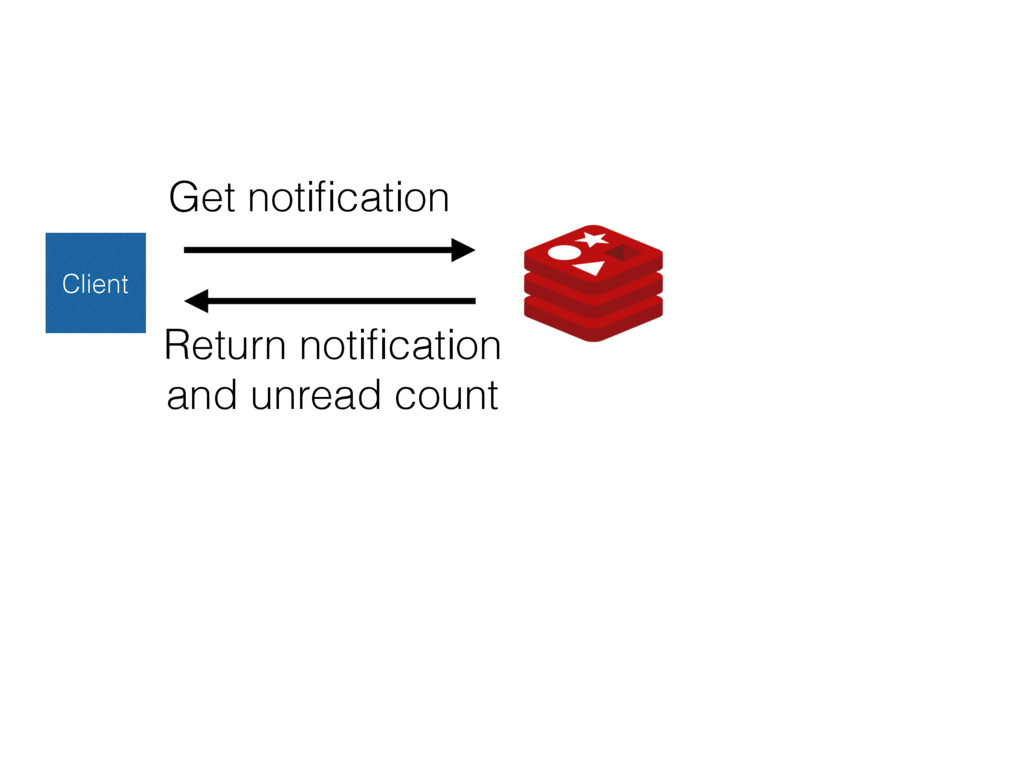 Client Get notification Return notification and u...