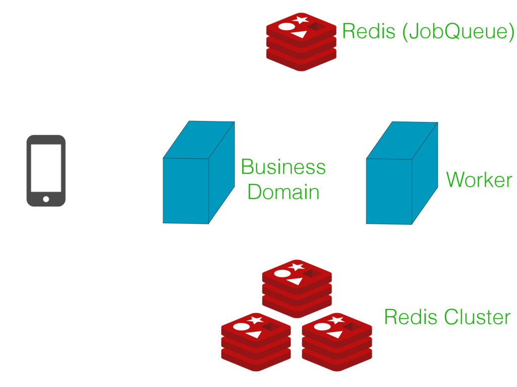 Redis (JobQueue) Redis Cluster Worker Business ...