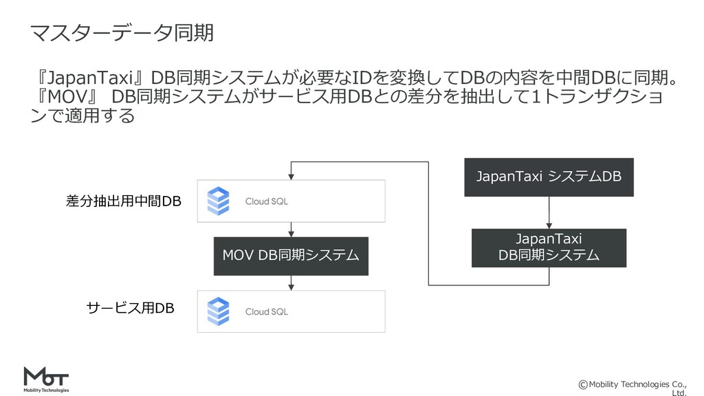Mobility Technologies Co., 『JapanTaxi』DB同期システムが...