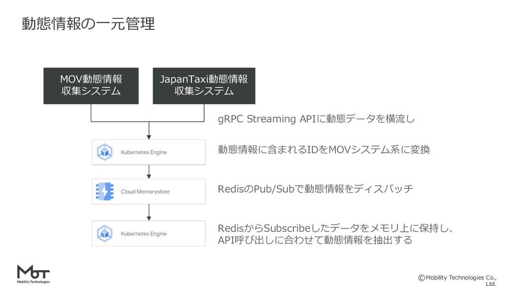Mobility Technologies Co., 動態情報の⼀元管理 JapanTaxi動...