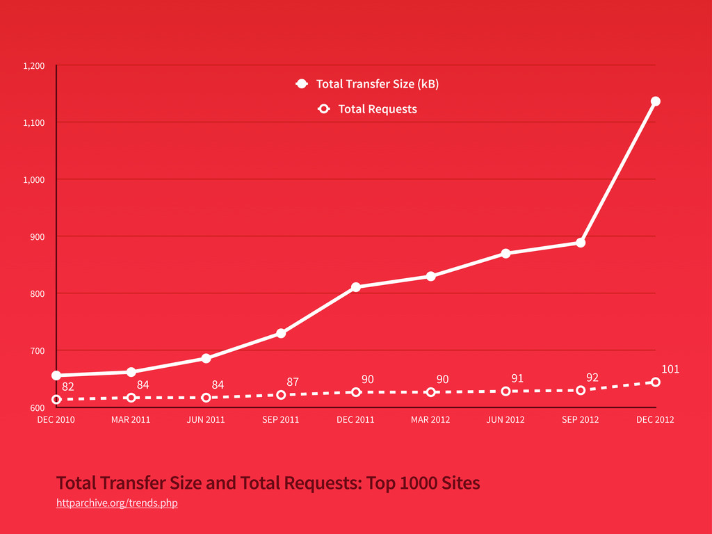 Total Transfer Size and Total Requests: Top 100...