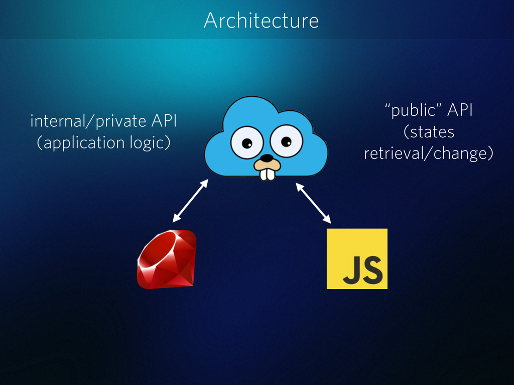 Architecture internal/private API (application ...