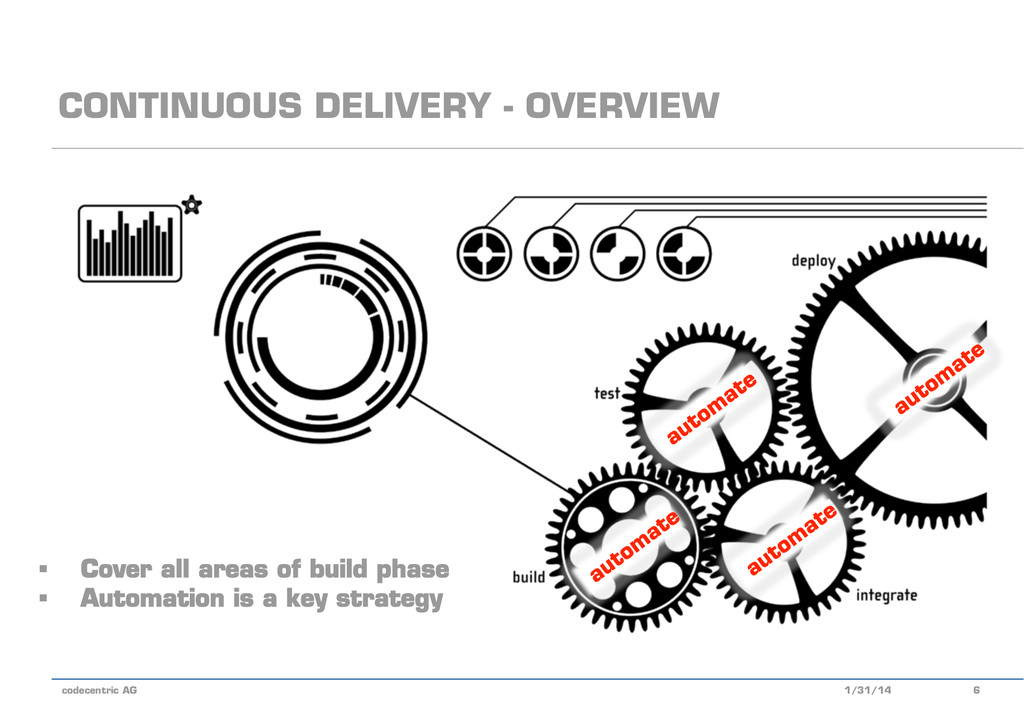 codecentric AG CONTINUOUS DELIVERY - OVERVIEW 1...