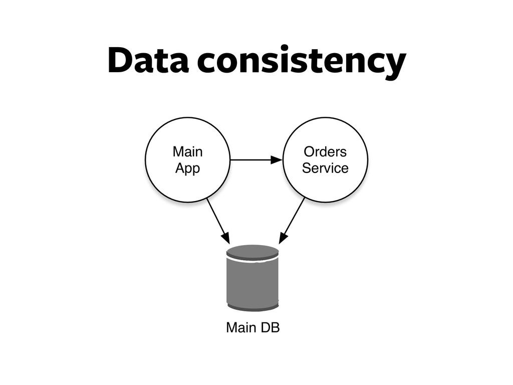 Data consistency Orders Service Main App Main DB