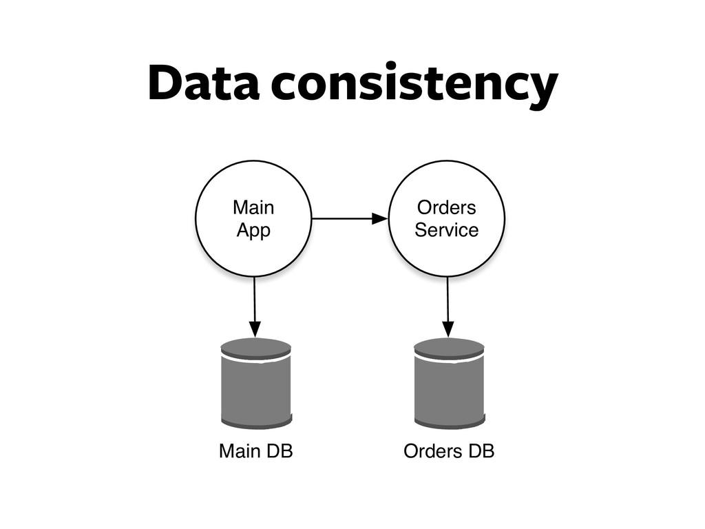Data consistency Orders Service Main App Orders...