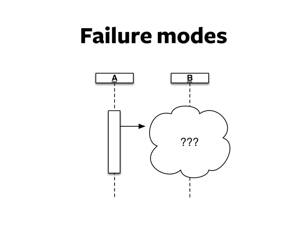 Failure modes A B ???