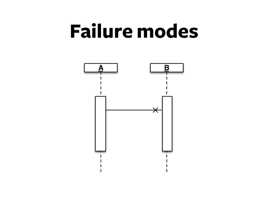 Failure modes A B