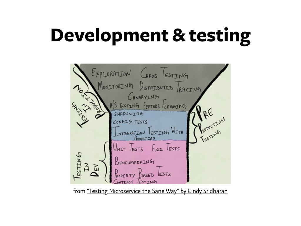 """from """"Testing Microservice the Sane Way"""" by Cin..."""