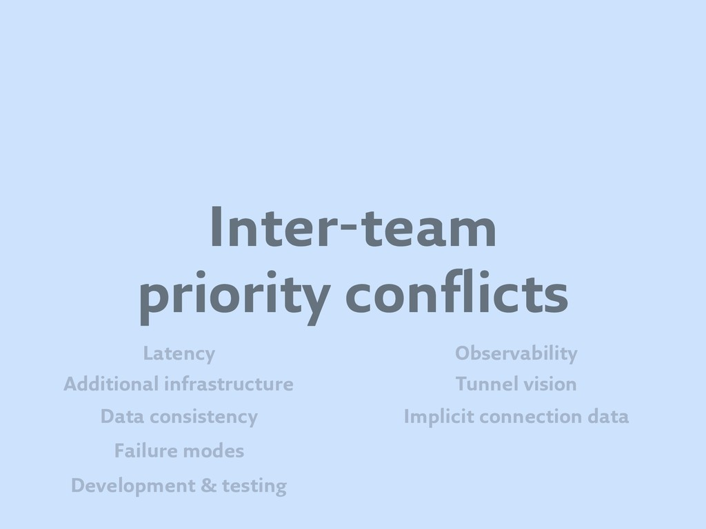Inter-team priority conflicts Failure modes Dev...