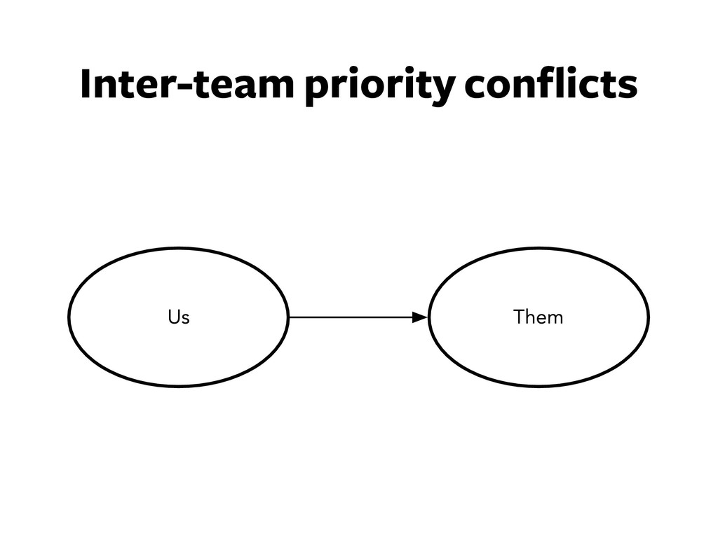 Inter-team priority conflicts Them Us
