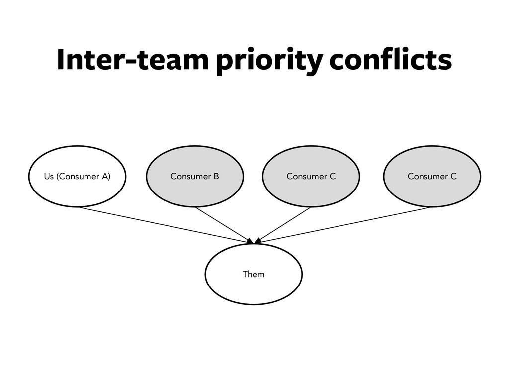 Inter-team priority conflicts Them Consumer B U...