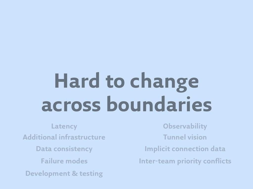Hard to change across boundaries Failure modes ...
