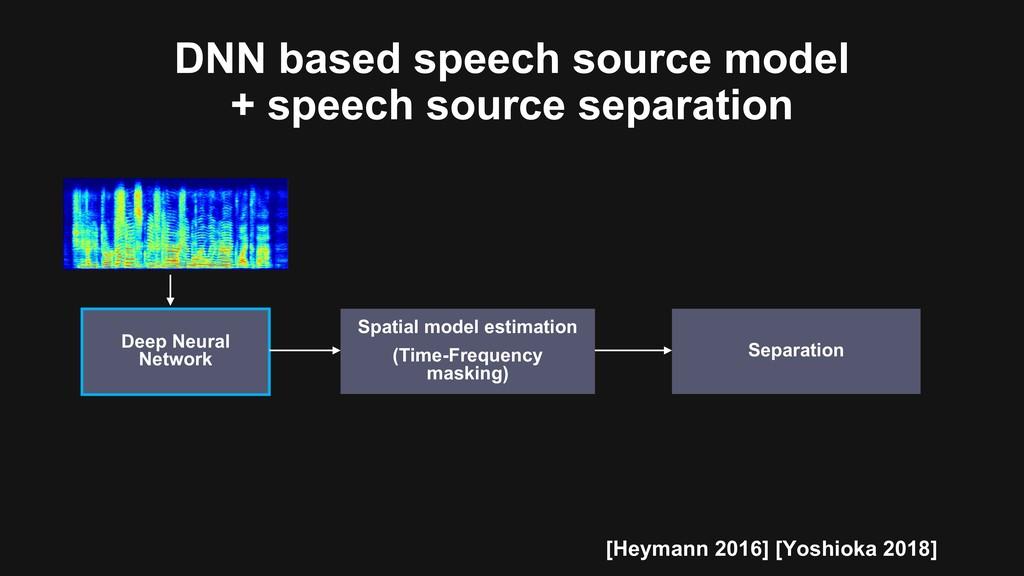 Deep Neural Network DNN based speech source mod...