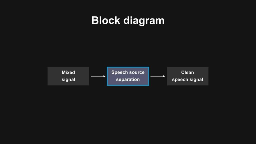 Clean speech signal Mixed signal Speech source ...