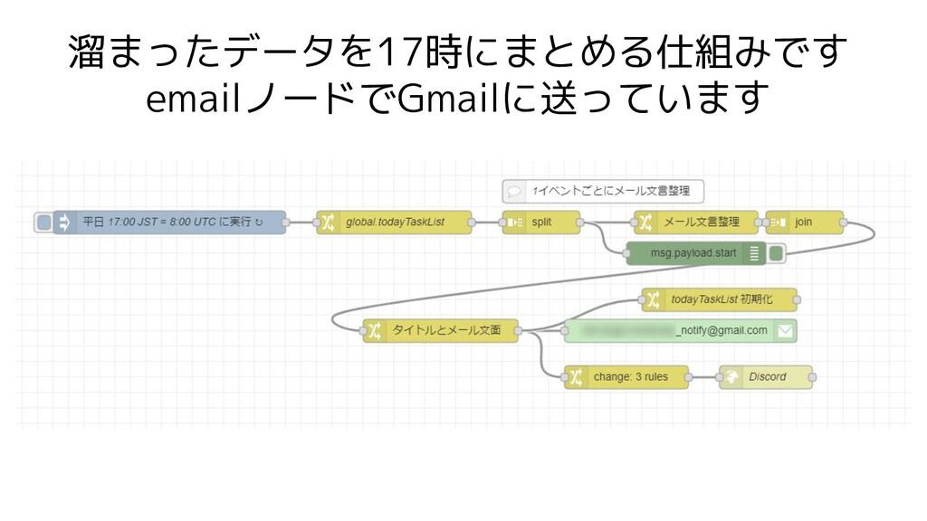 溜まったデータを17時にまとめる仕組みです emailノードでGmailに送っています