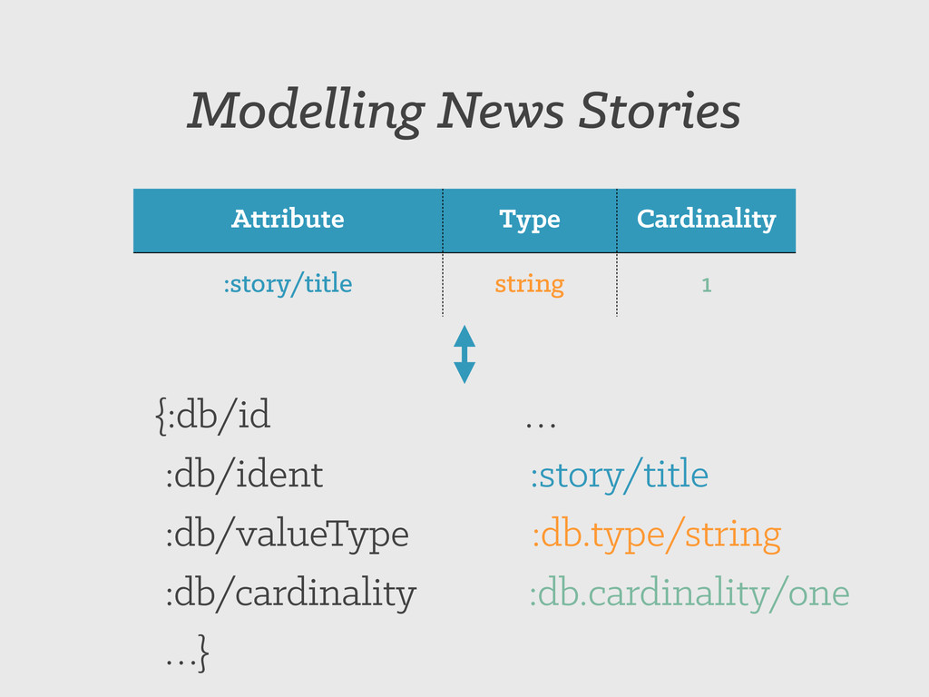 Attribute Type Cardinality :story/title string ...