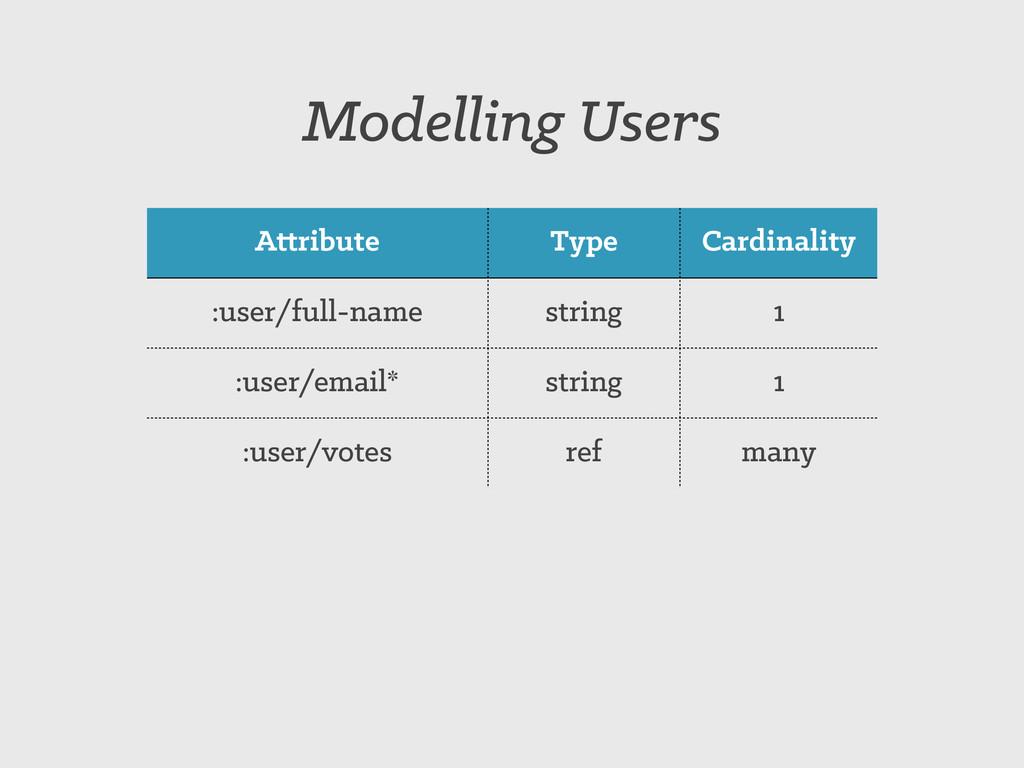 Attribute Type Cardinality :user/full-name stri...