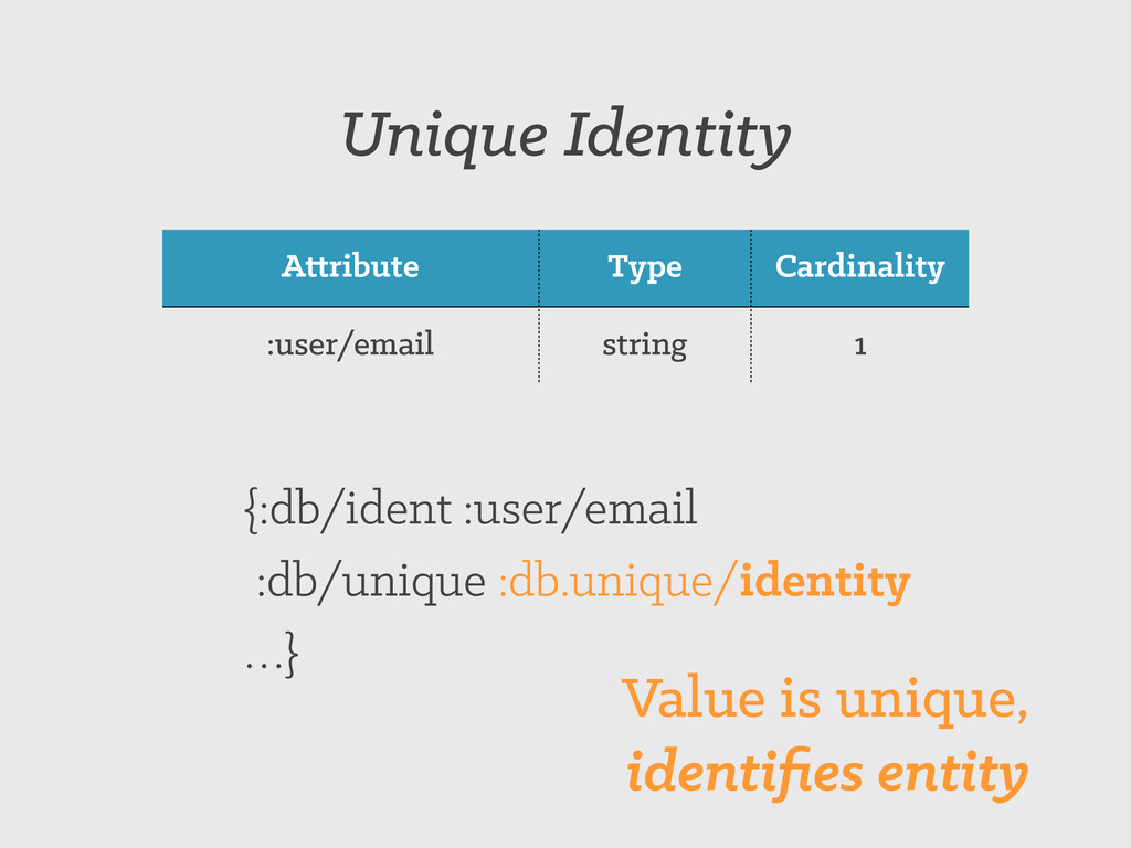 Attribute Type Cardinality :user/email string 1...