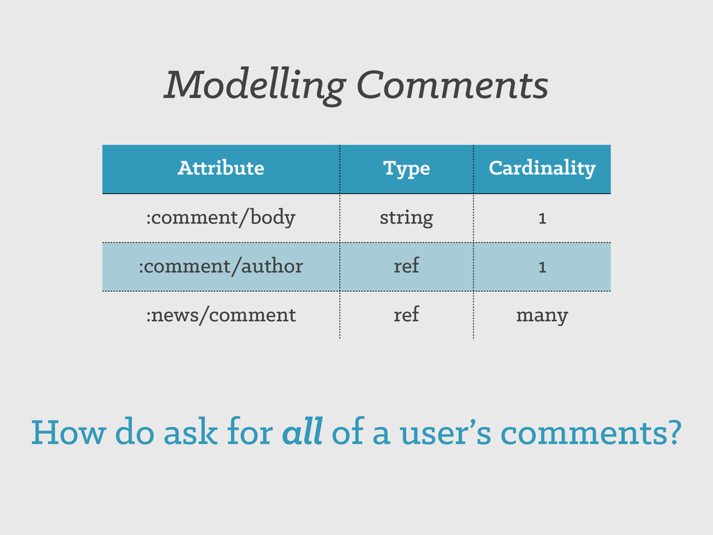 Attribute Type Cardinality :comment/body string...