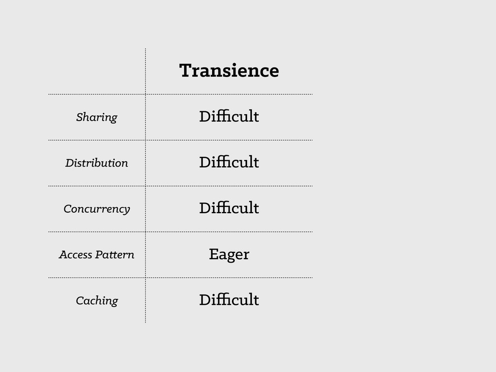 Transience Sharing Difficult Distribution Difficult...