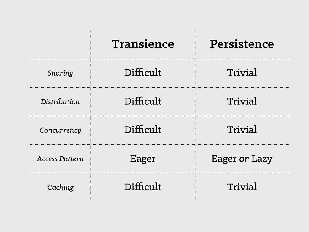 Transience Persistence Sharing Difficult Trivial ...