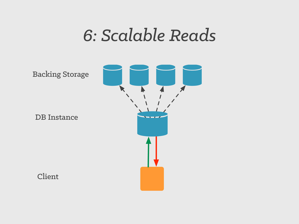 6: Scalable Reads Backing Storage DB Instance C...