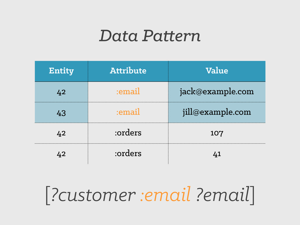 Entity Attribute Value 42 :email jack@example.c...
