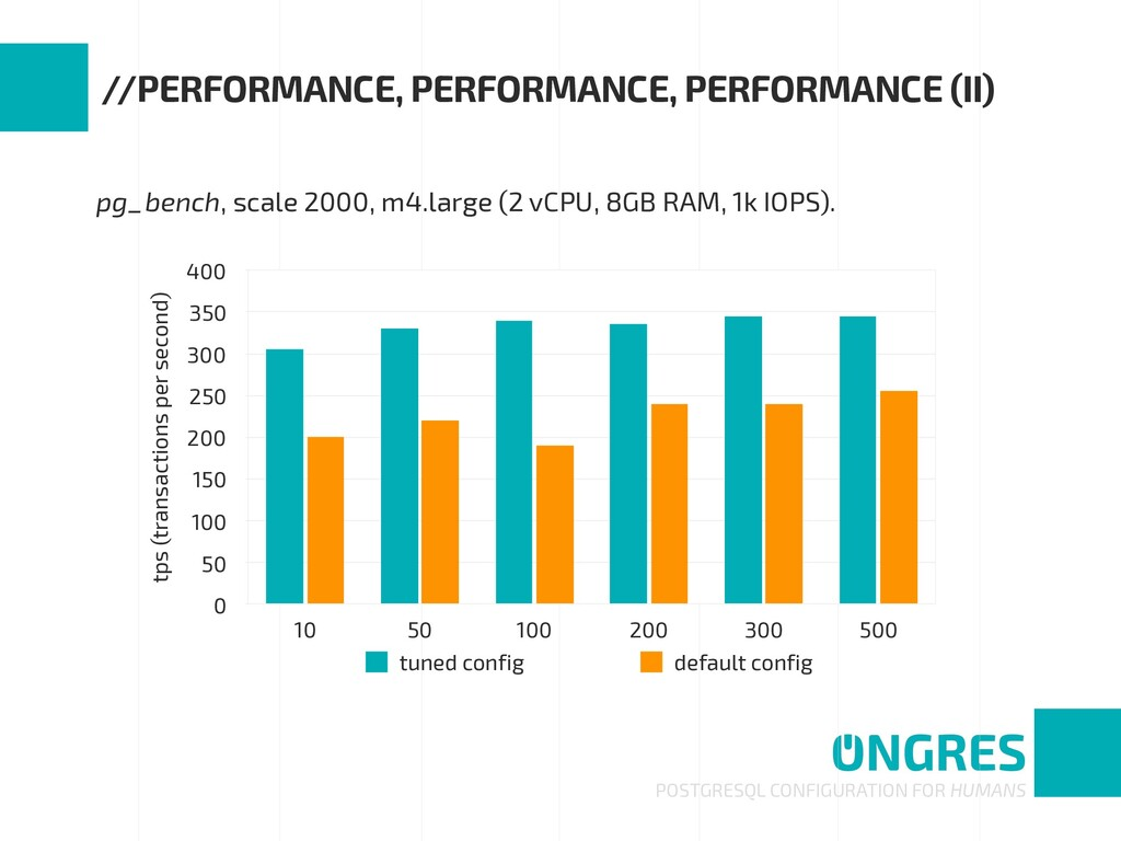 pg_bench, scale 2000, m4.large (2 vCPU, 8GB RAM...