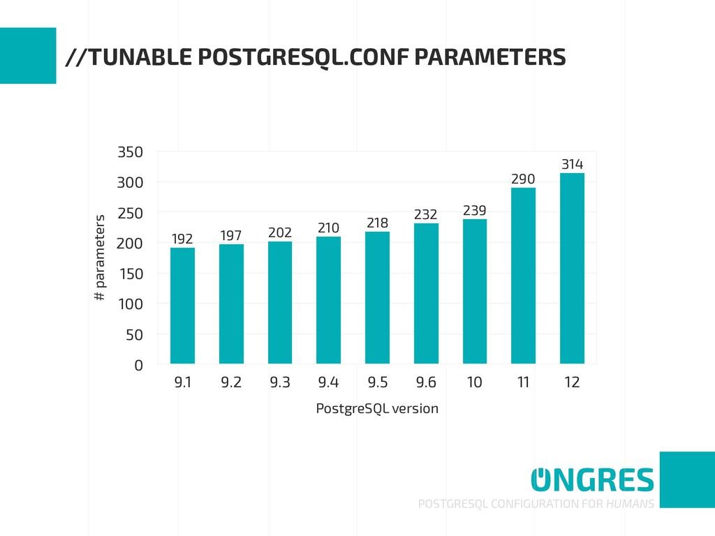 POSTGRESQL CONFIGURATION FOR HUMANS //TUNABLE P...